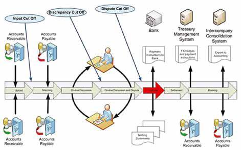 intercompany abstimmung software vorteile
