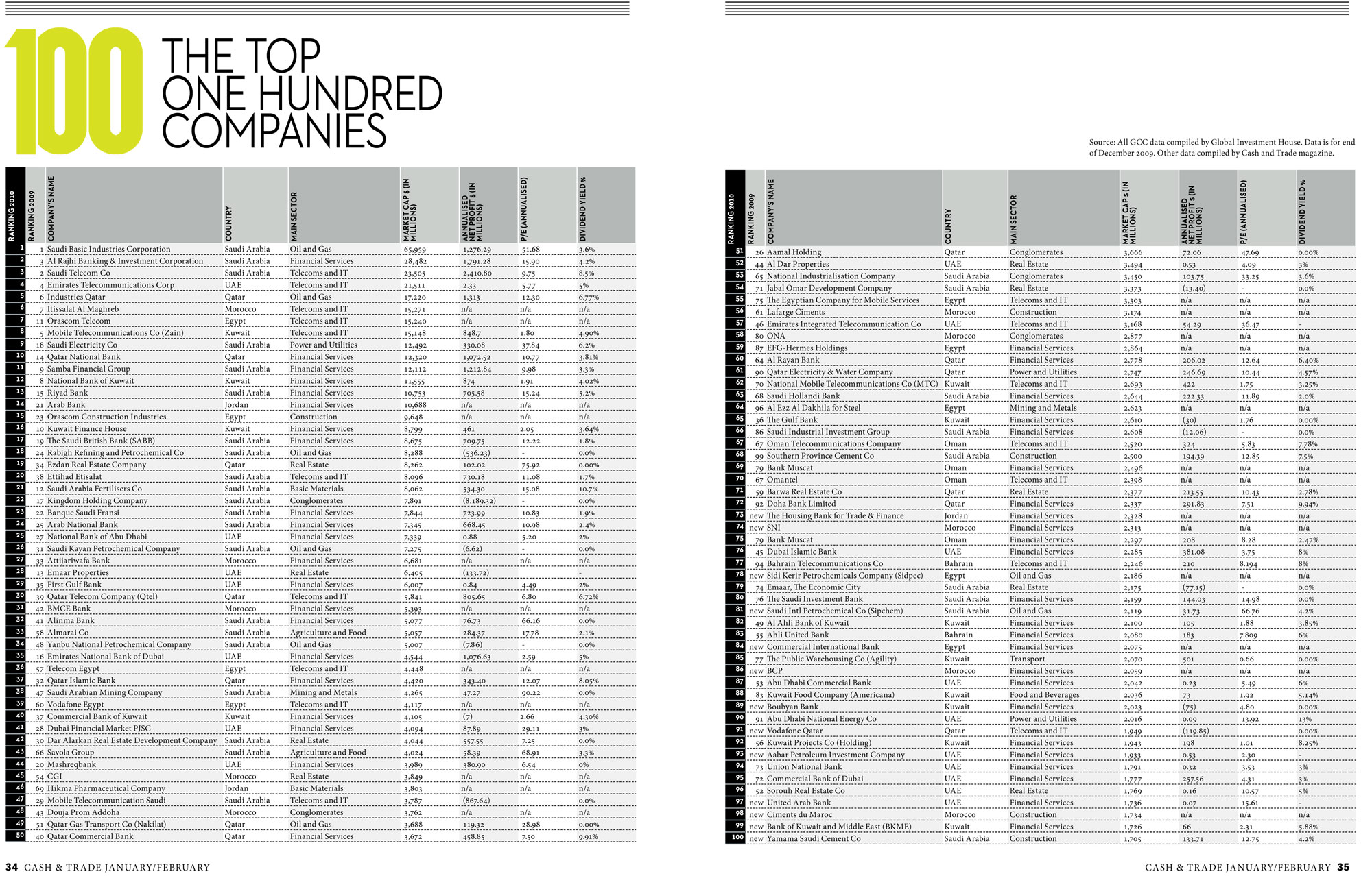 Top 100 Arab Companies | Cash And Trade Magazine