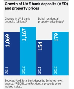 Figure 2: Growth of UAE bank deposits (AED) and property prices in 2012