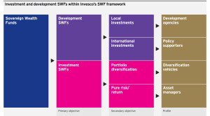 Figure 1: 'Investment' and 'development' SWFs within Invesco's SWF framework