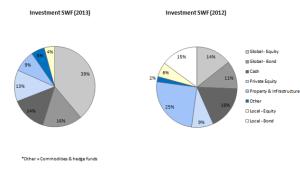 Figure 2: Allocations of new assets: 'Development' versus 'Investment' SWFs and 2012 versus 2013