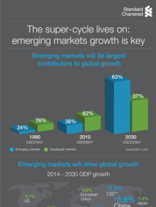 The super-cycle lives on: emerging markets growth is key