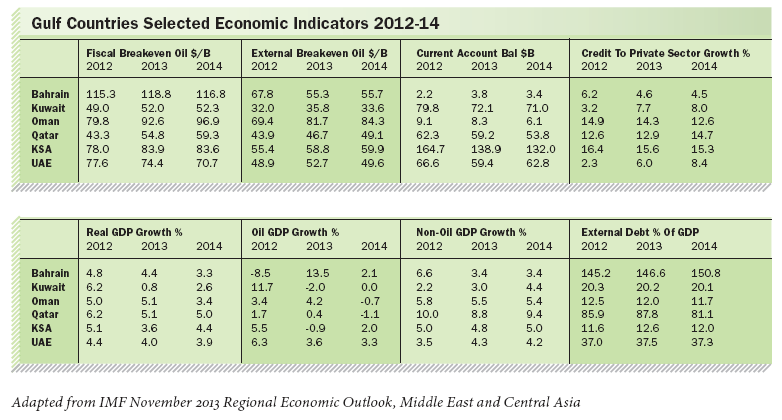 Adapted from IMF November 201 Regional Economic Outlook, Middle East and Central Asia