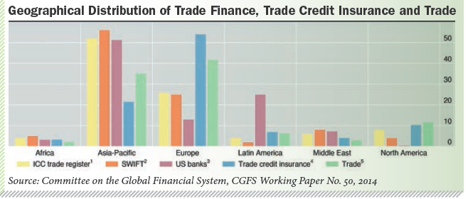 Geographical Distribution of Trade Finance, Trade Credit Insurance and Trade