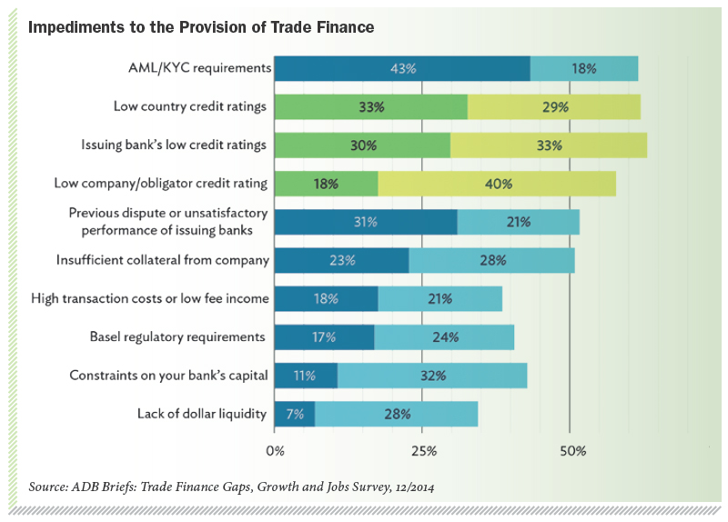 Impediments to the Provision of Trade Finance