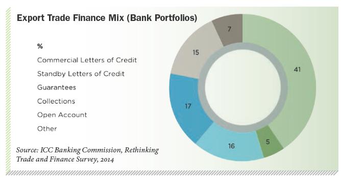 Export Trade Finance Mix (Bank Portfolios)