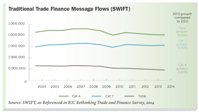Traditional Trade Finance Message Flows (SWIFT)
