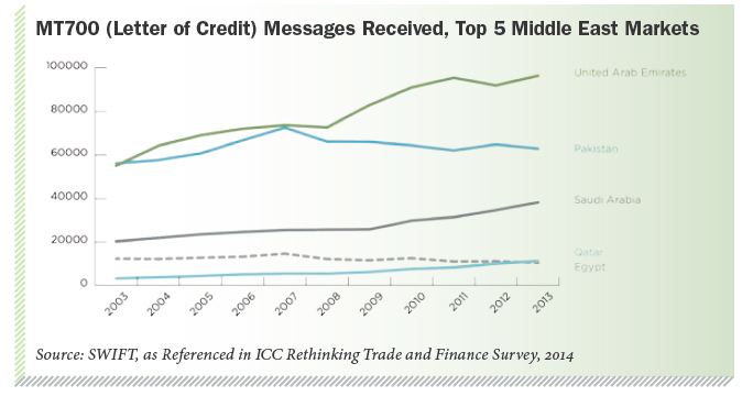 MT700 (Letter of Credit) Messages Received, Top 5 Middle East Markets