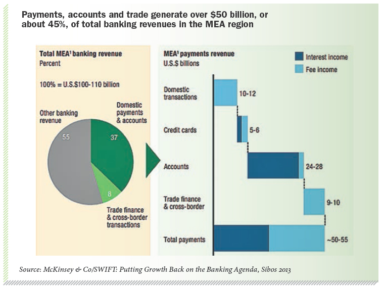Payments, accounts and trade generate over $50 billion, or about 45%, of total banking revenues in the MEA region