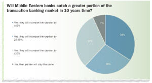 Will Middle Eastern banks catch a greater portion of the transaction banking market in 10 years time?