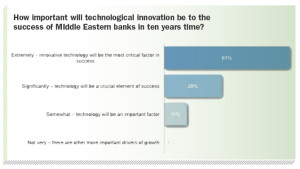 How important will technological innovation be to the success of MIddle Eastern banks in ten years time?