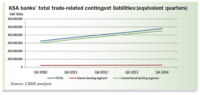 KSA banks' total trade-related contingent liabilities:(equivalent quarters)