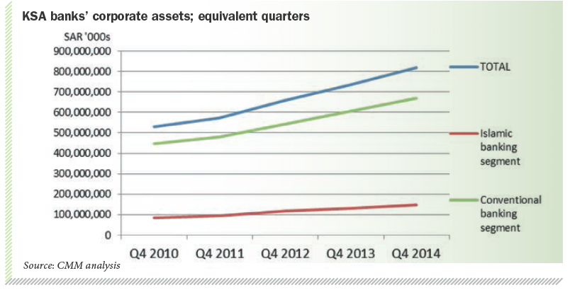 KSA banks' corporate assets; equivalent quarters