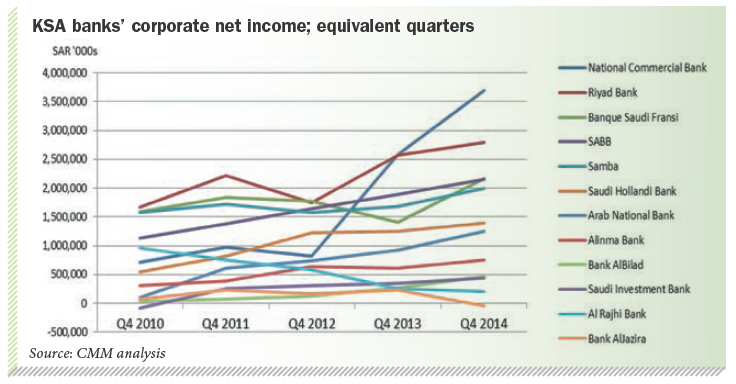 KSA banks' corporate net income; equivalent quarters