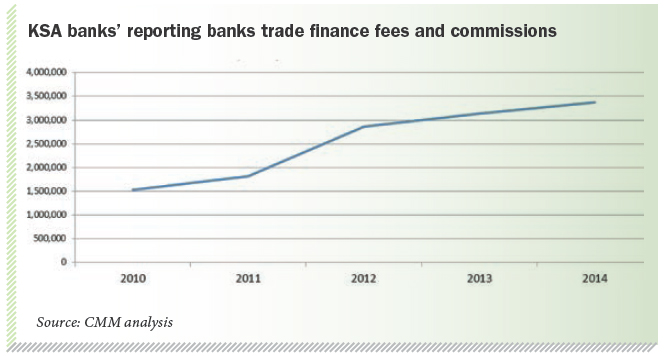 KSA banks' reporting banks trade finance fees and commissions