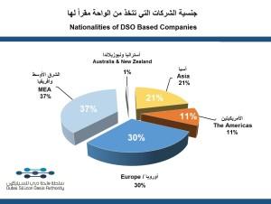 Companies Nationalities